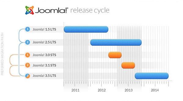 Joomla! Release Cycle