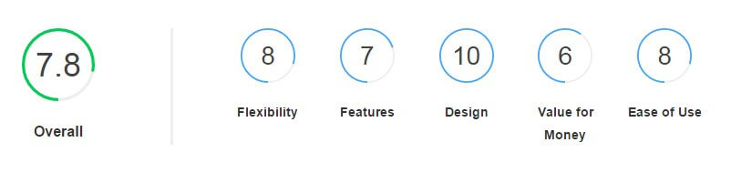 review score block with subscores and overall score from the Joomla review scores plugin